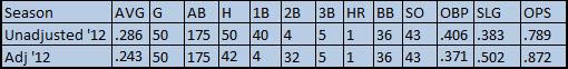Hamilton 2012 Numbers