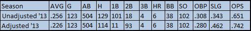 Hamilton 2013 Numbers